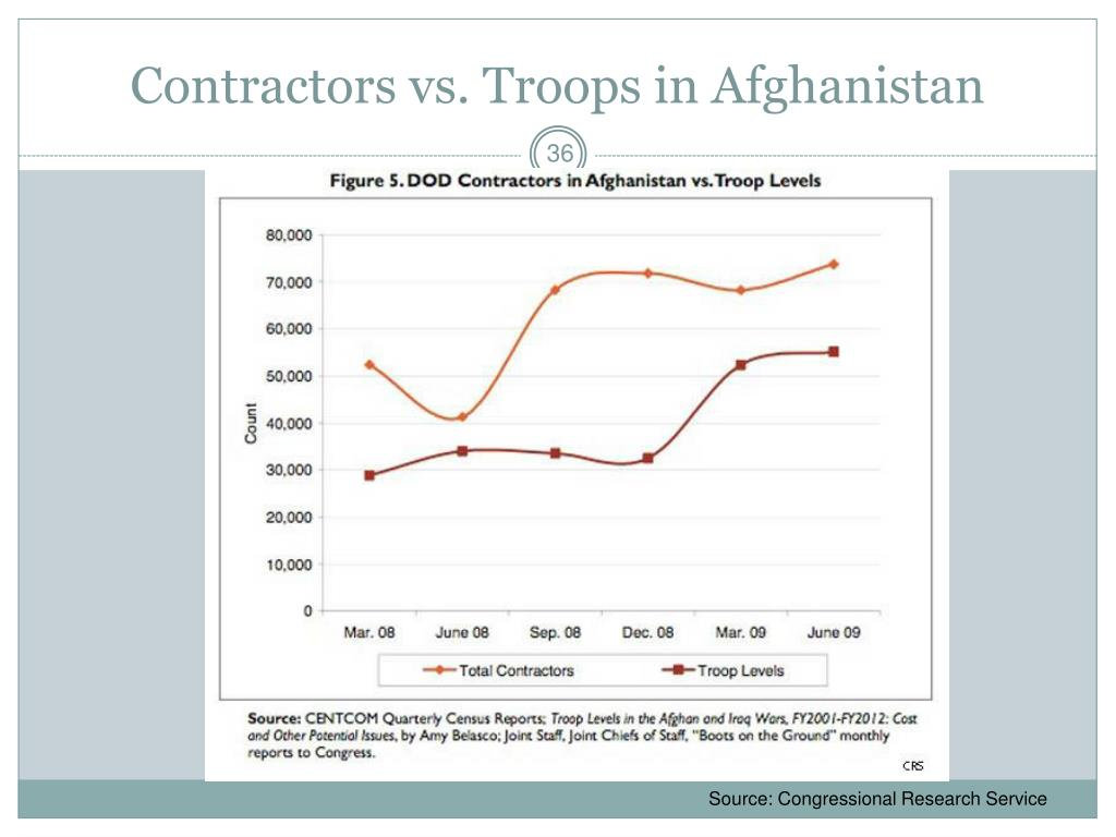 Contractors vs. Troops in Afghanistan