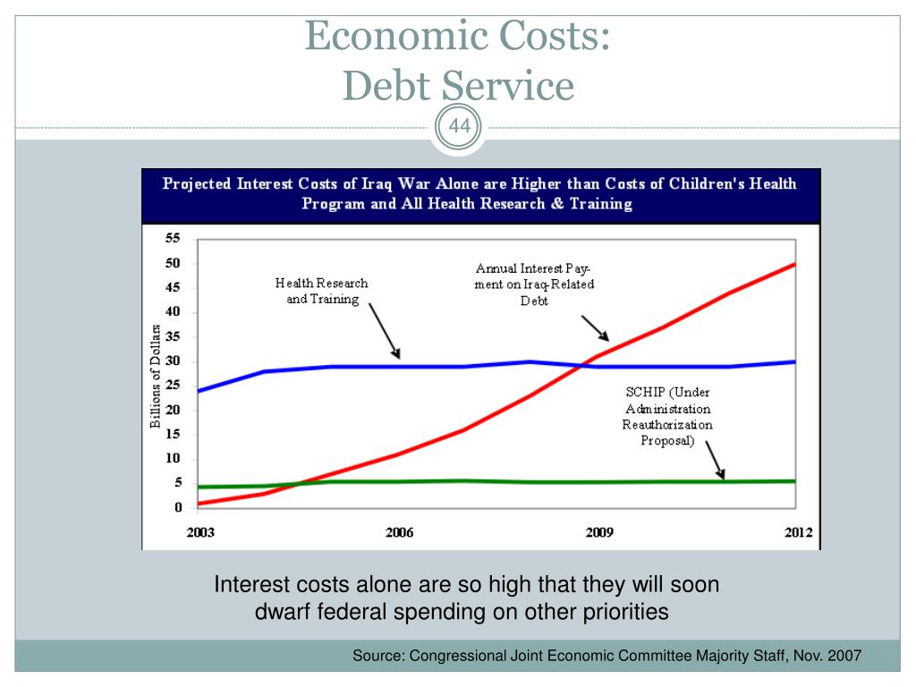 Economic Costs: