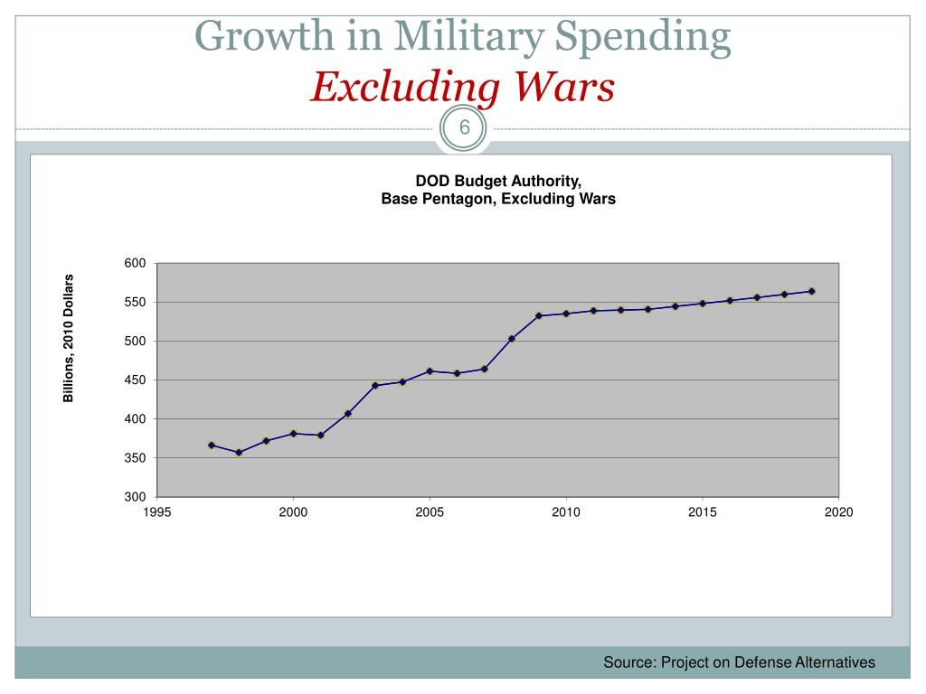 Growth in Military Spending