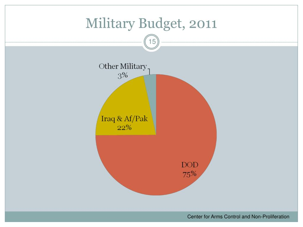 Military Budget, 2011