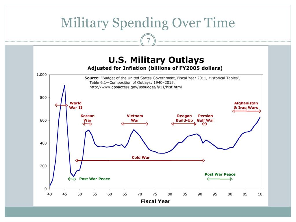 Military Spending Over Time