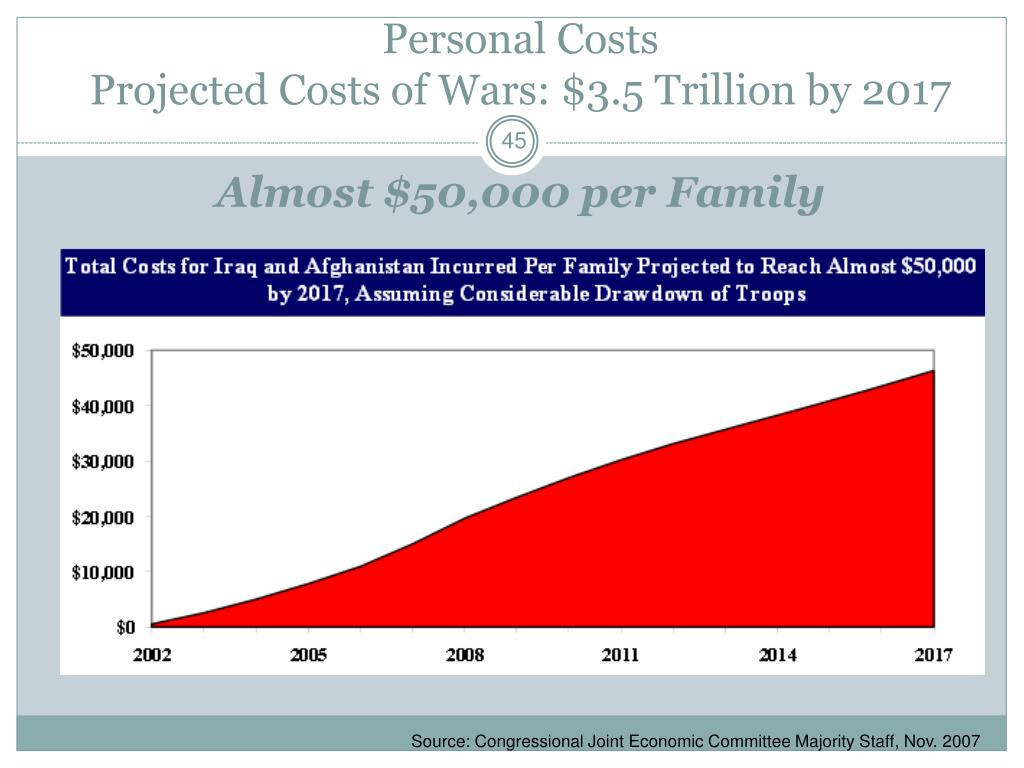 Personal Costs