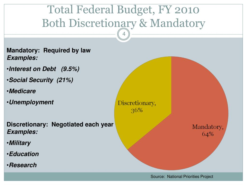 Total Federal Budget, FY 2010