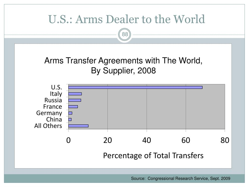 U.S.: Arms Dealer to the World