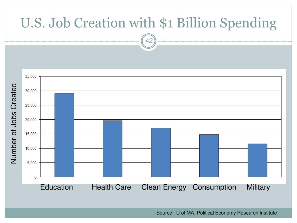 U.S. Job Creation with $1 Billion Spending