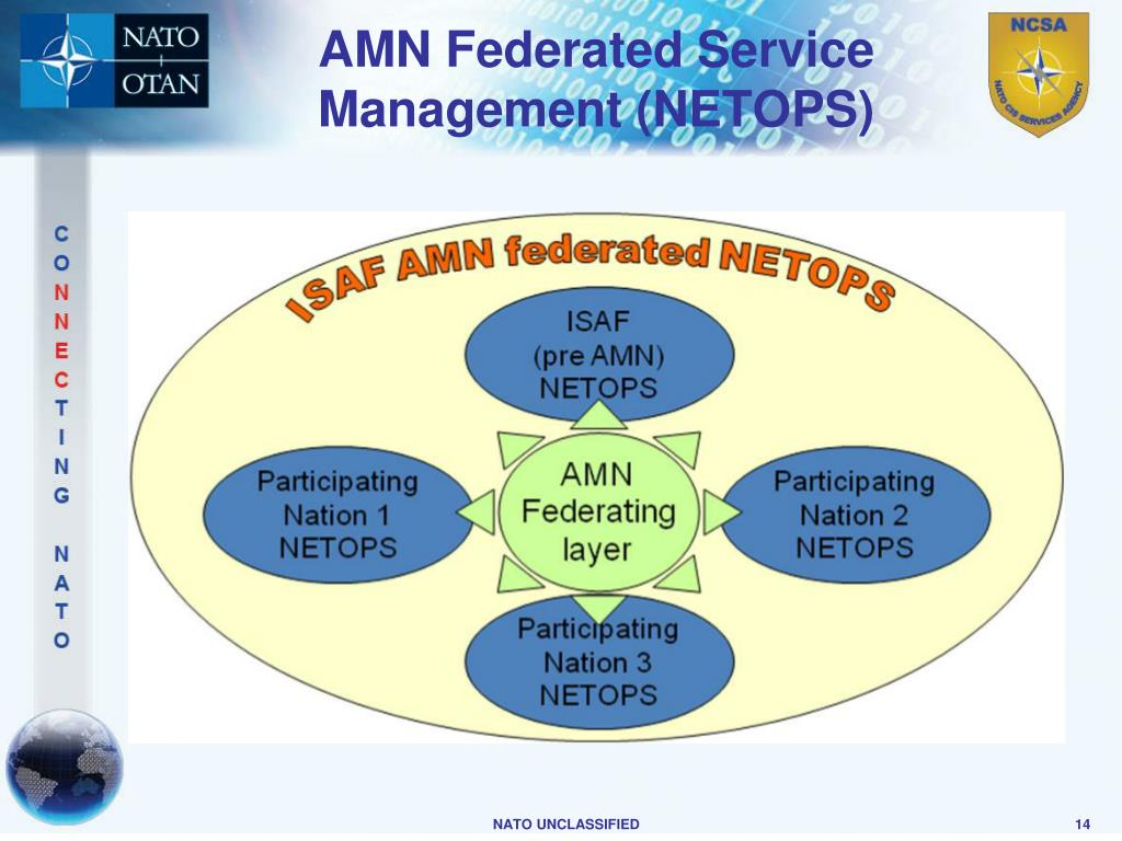AMN Federated Service Management (NETOPS)