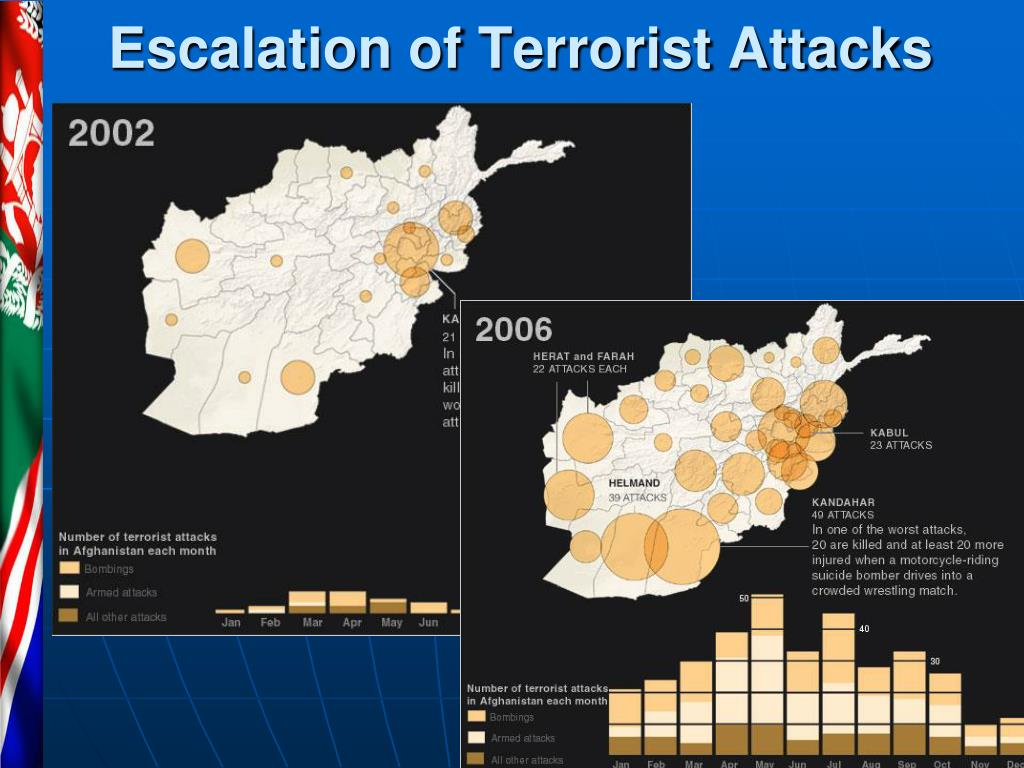 Escalation of Terrorist Attacks