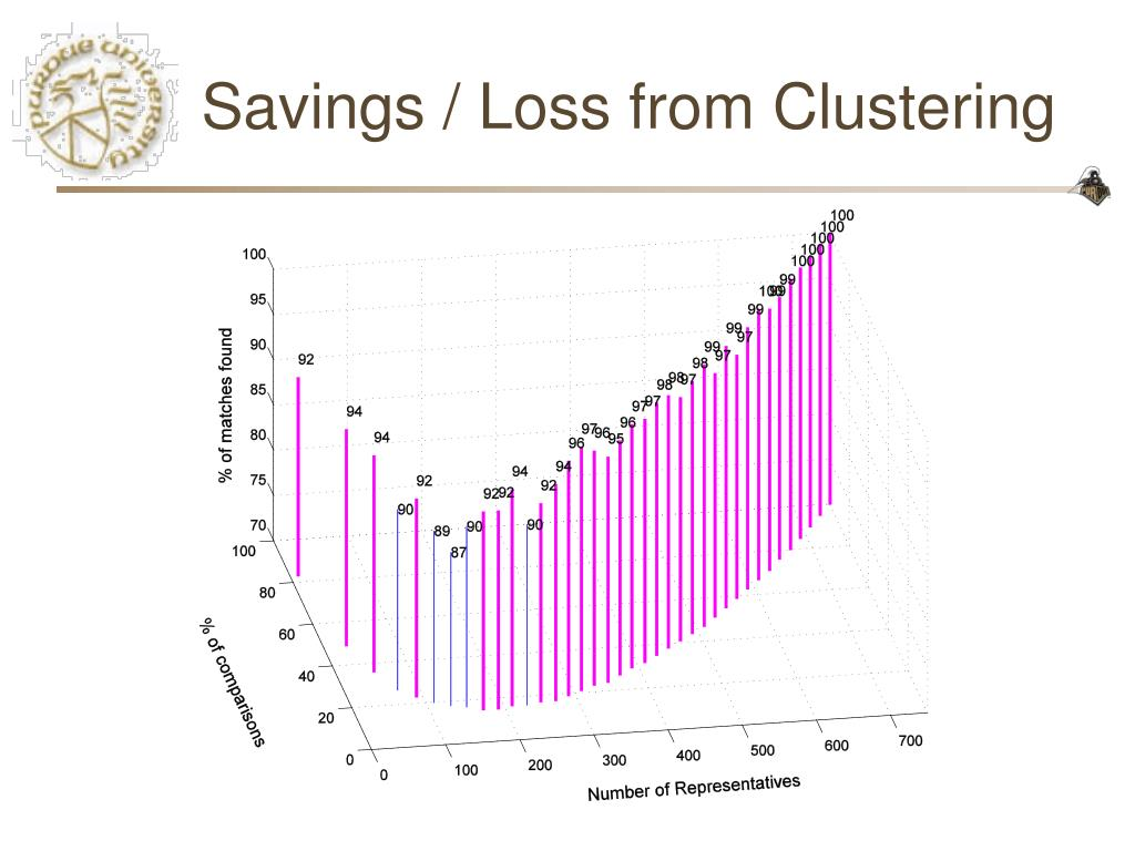 Savings / Loss from Clustering