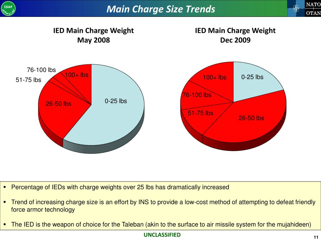 Main Charge Size Trends