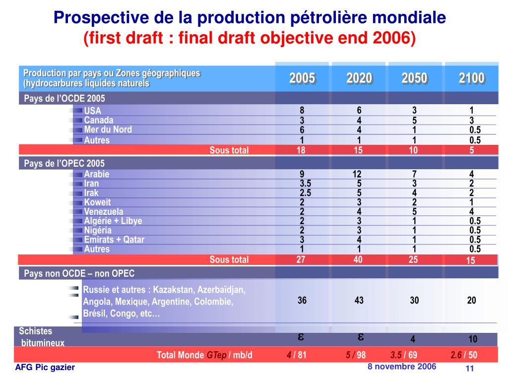 Prospective de la production pétrolière mondiale