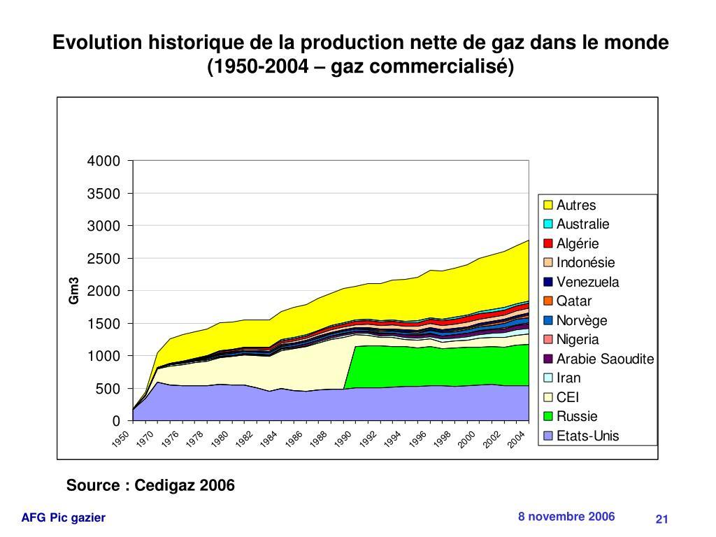 Evolution historique de la production nette de gaz dans le monde