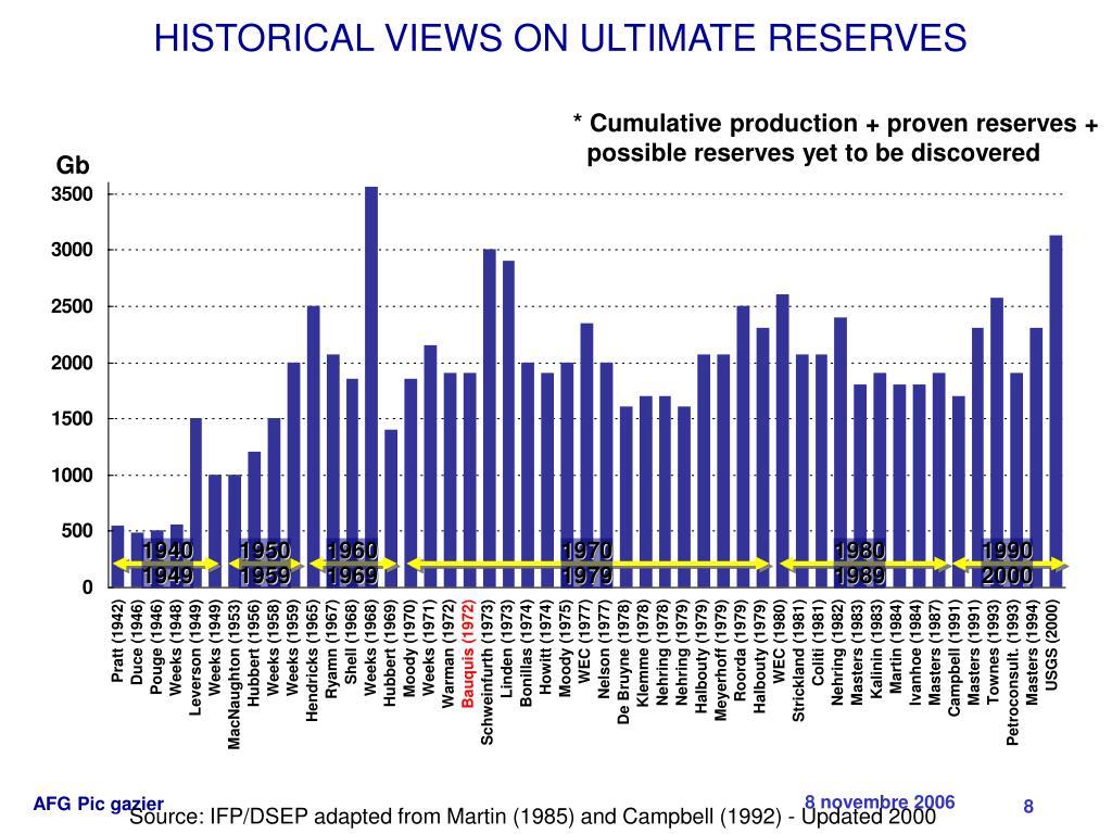 * Cumulative production + proven reserves +