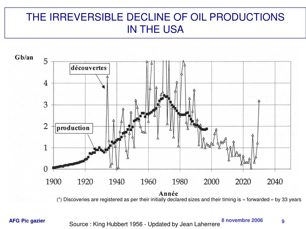 THE IRREVERSIBLE DECLINE OF OIL PRODUCTIONS