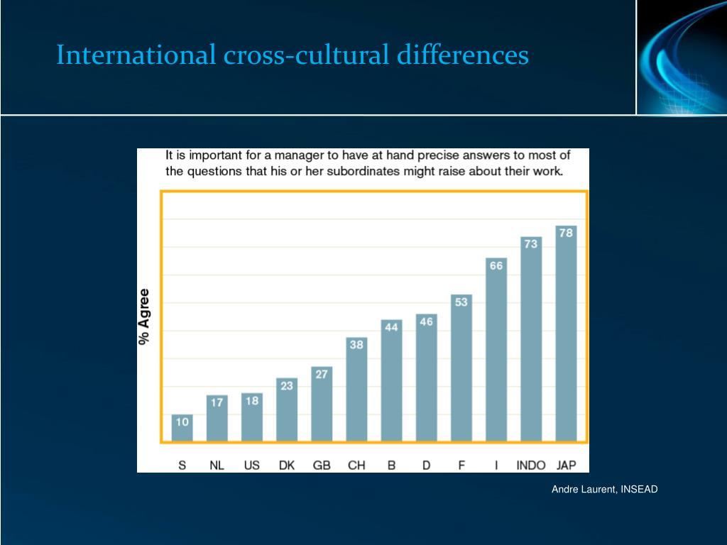 International cross-cultural differences