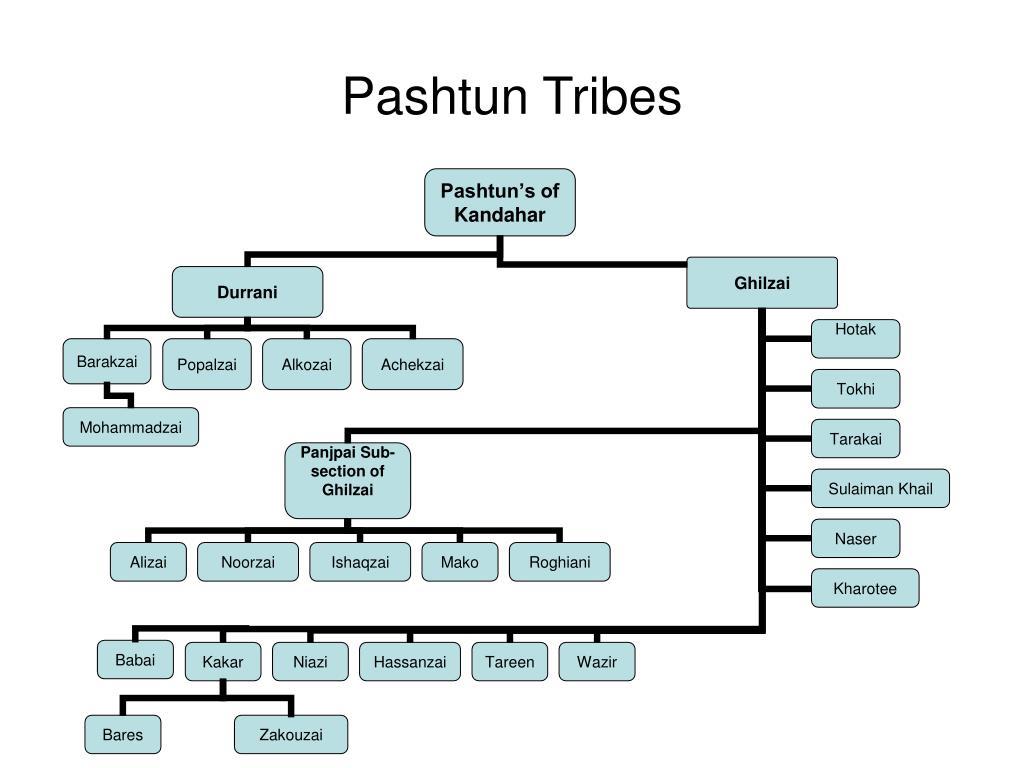 Pashtun Tribes