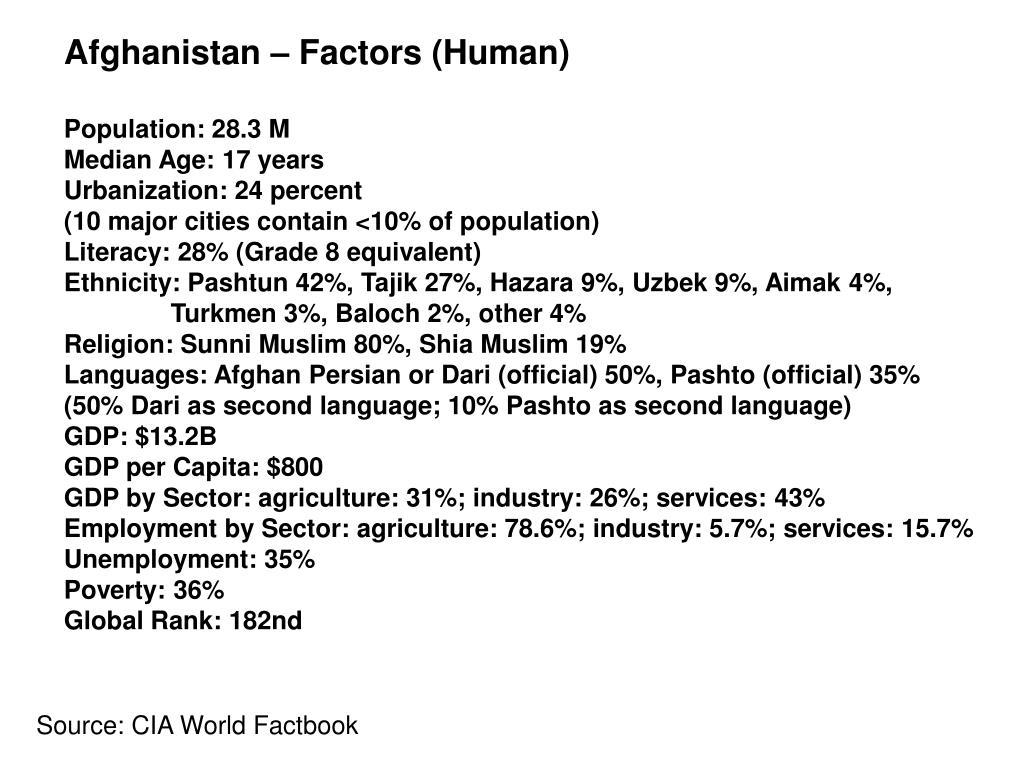 Afghanistan – Factors (Human)