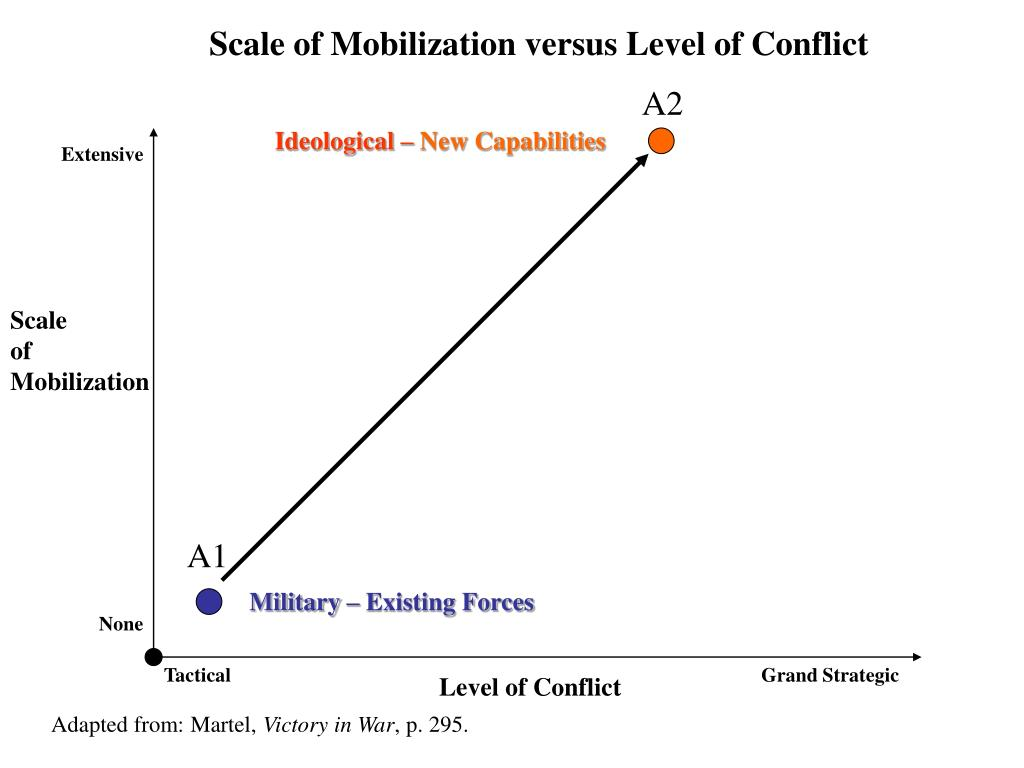 Scale of Mobilization versus Level of Conflict