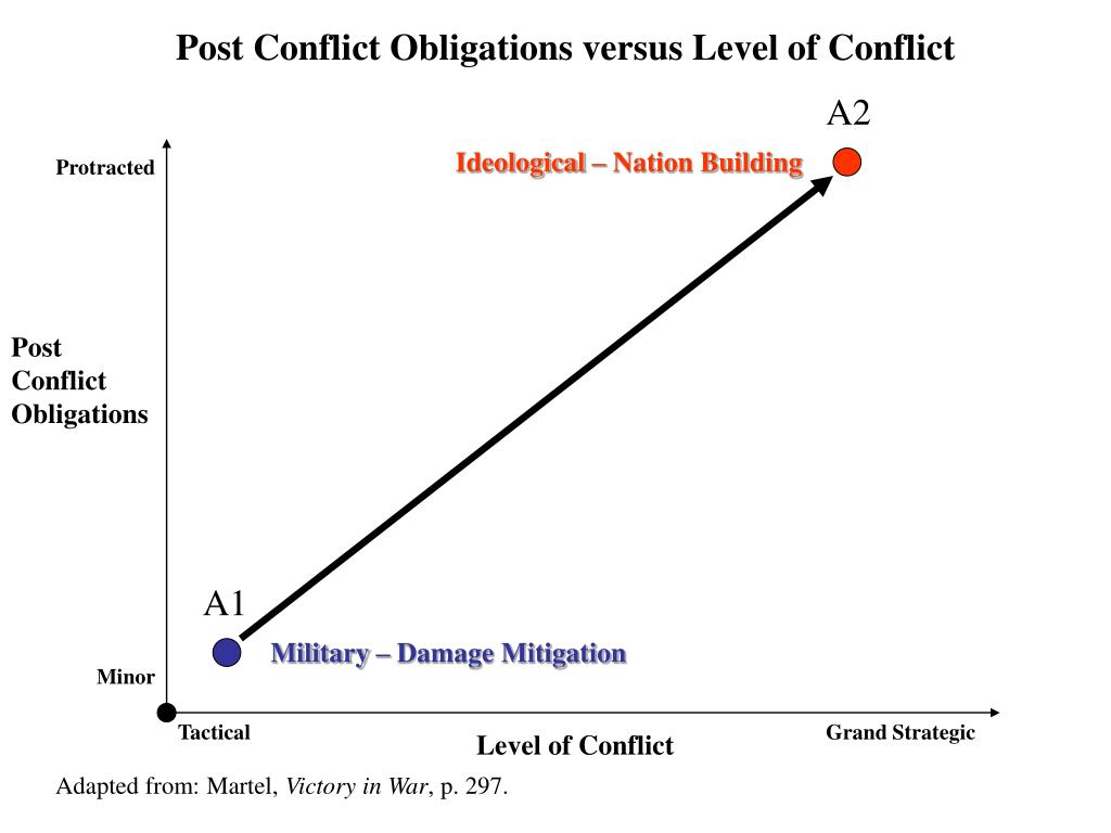Post Conflict Obligations versus Level of Conflict