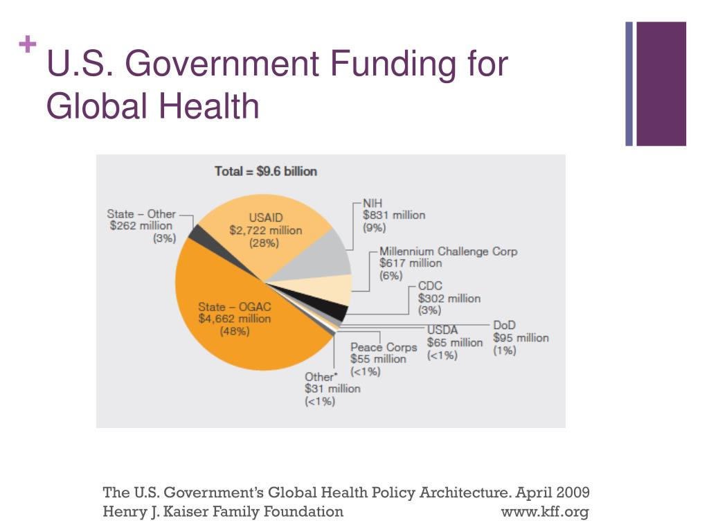 U.S. Government Funding for Global Health