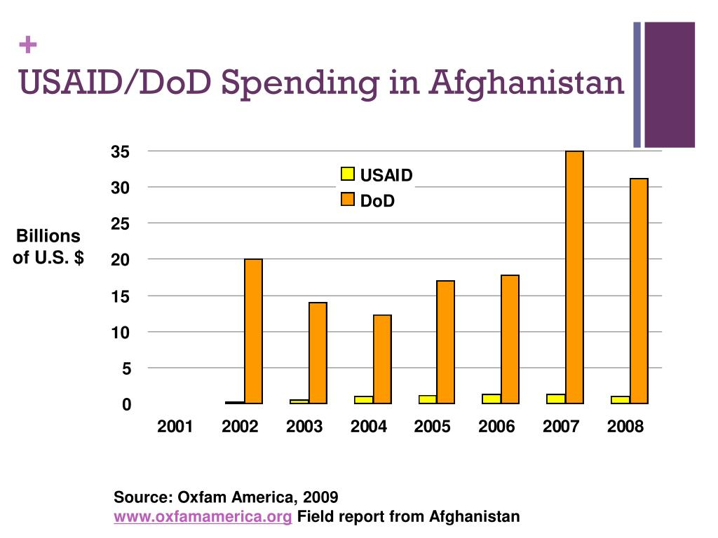 USAID/DoD Spending in Afghanistan