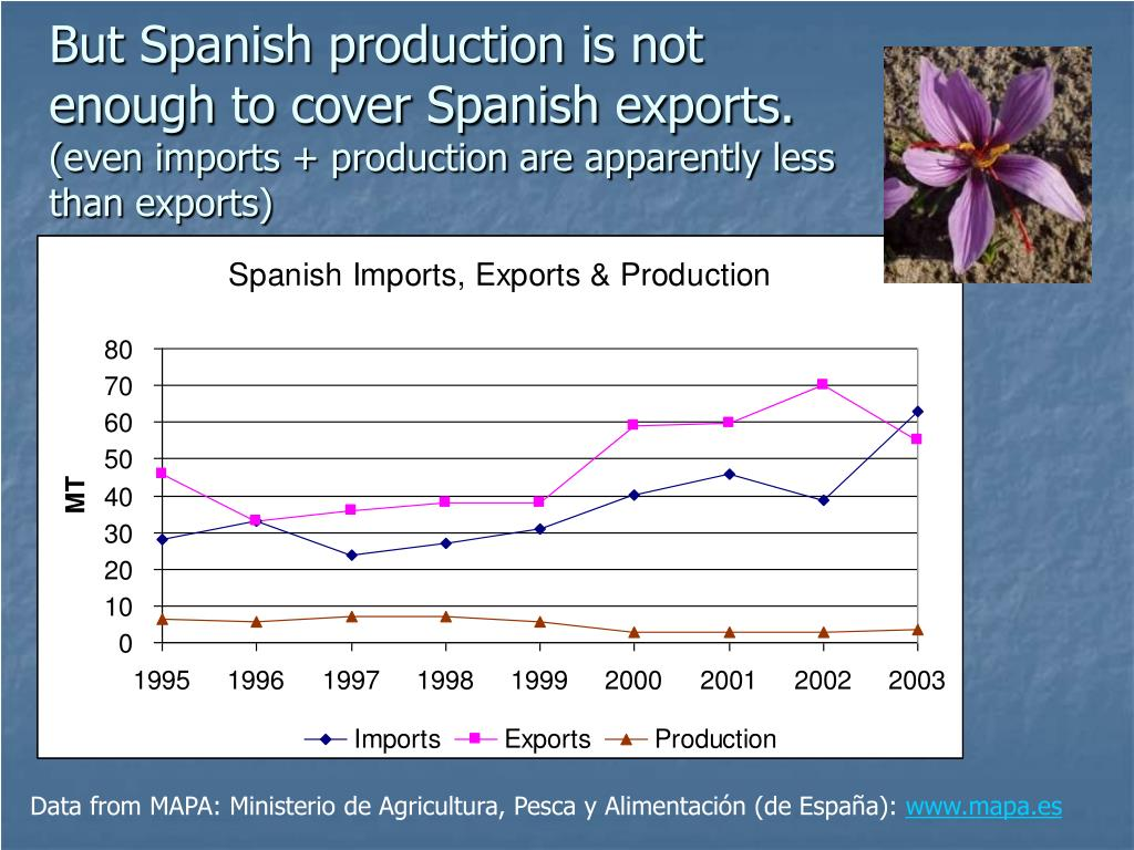 But Spanish production is not enough to cover Spanish exports.