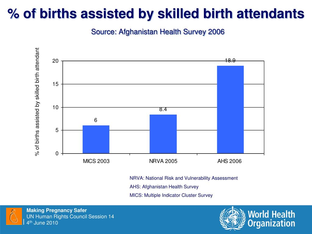 % of births assisted by skilled birth attendants