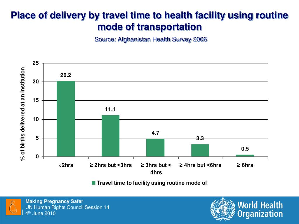 Place of delivery by travel time to health facility using routine mode of transportation