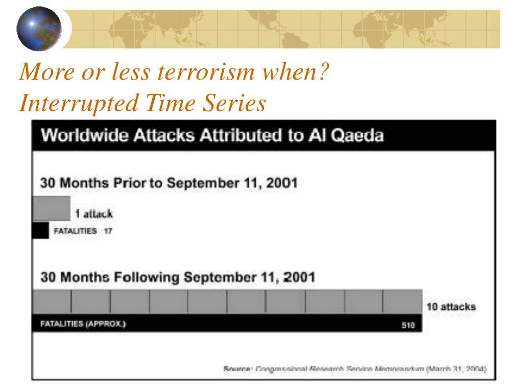 More or less terrorism when?