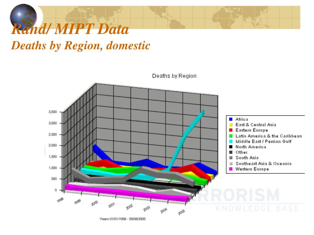 Rand/ MIPT Data