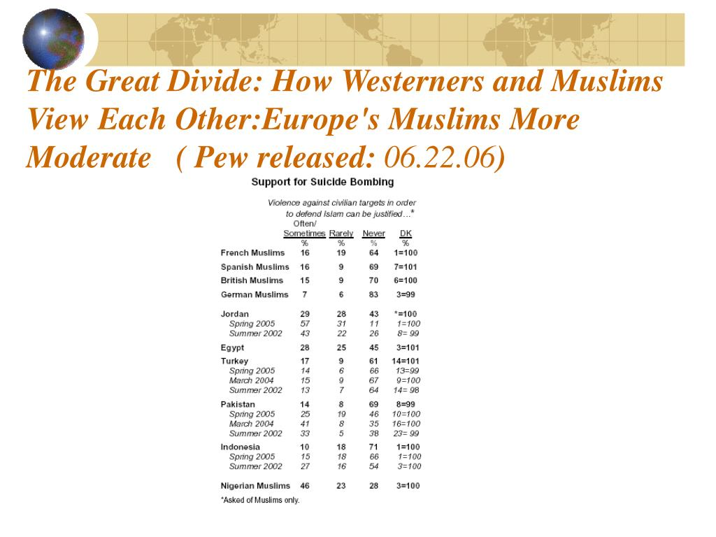 The Great Divide: How Westerners and Muslims View Each Other:Europe's Muslims More Moderate   ( Pew released: