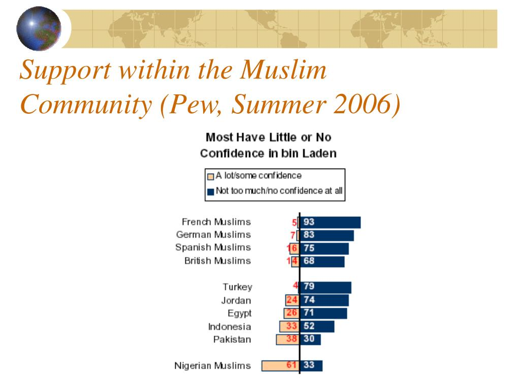 Support within the Muslim Community (Pew, Summer 2006)