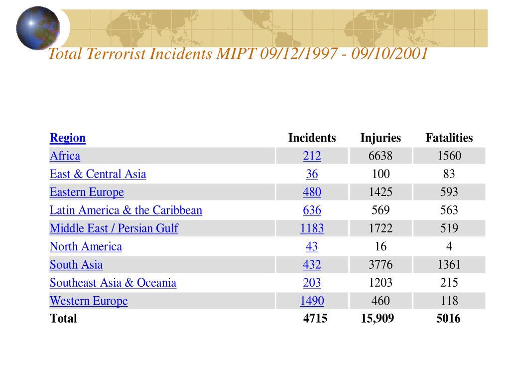 Total Terrorist Incidents MIPT 09/12/1997 - 09/10/2001