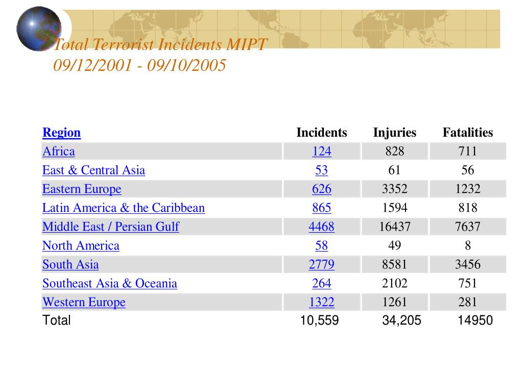 Total Terrorist Incidents MIPT