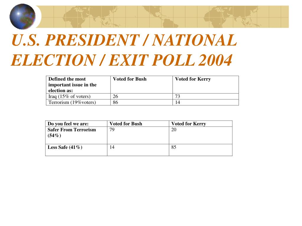 U.S. PRESIDENT / NATIONAL ELECTION / EXIT POLL 2004