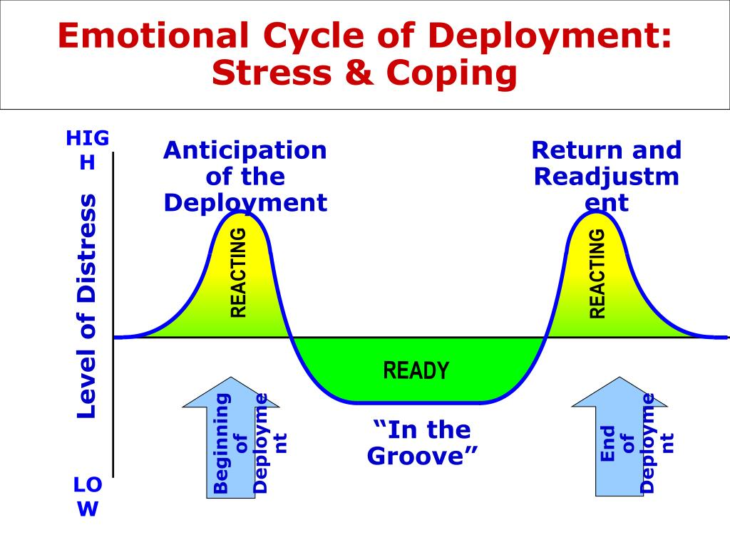 Emotional Cycle of Deployment: