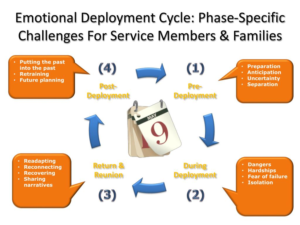 Emotional Deployment Cycle: Phase-Specific Challenges For Service Members & Families