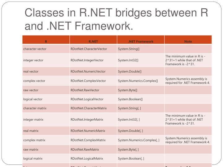 Classes in R.NET bridges between R and .NET Framework.
