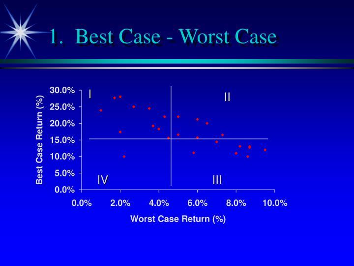 1.  Best Case - Worst Case
