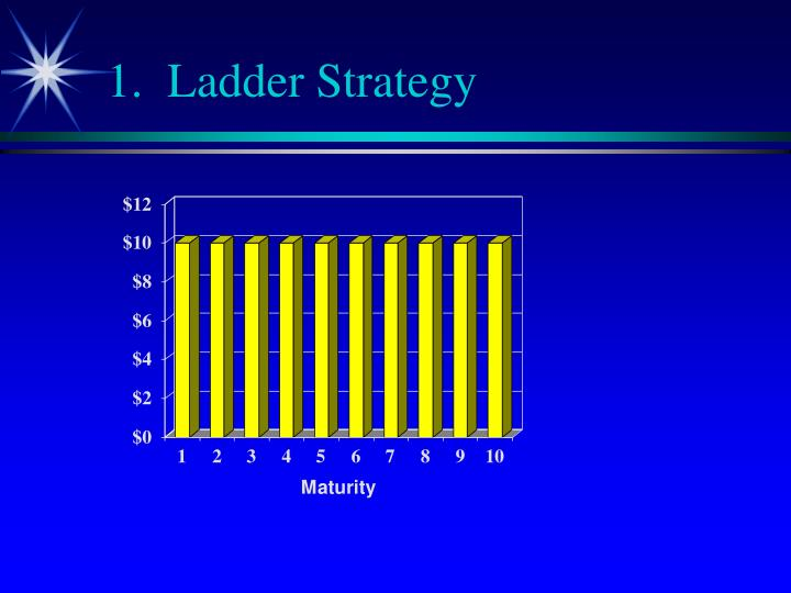 1.  Ladder Strategy