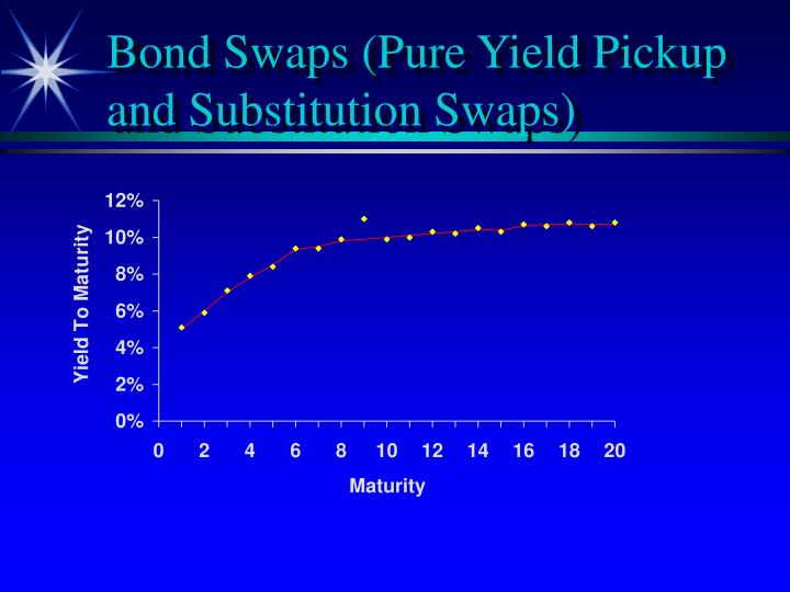 Bond Swaps (Pure Yield Pickup and Substitution Swaps)