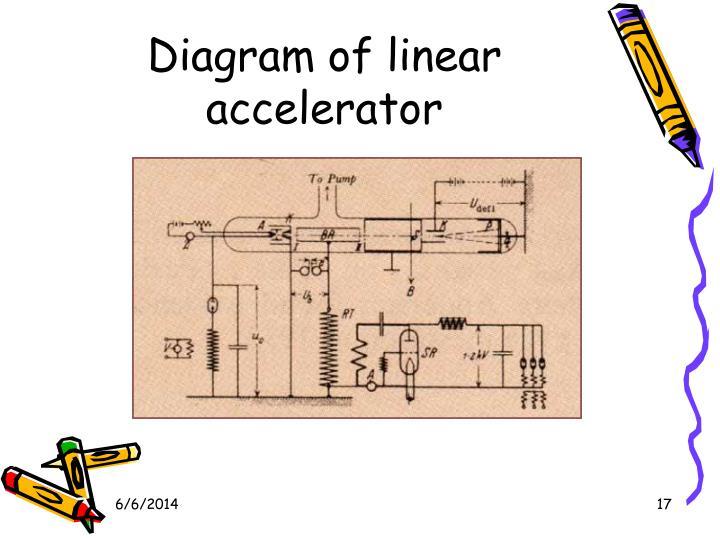 Linear Particle Accelerator Diagram On Light Particle Diagram
