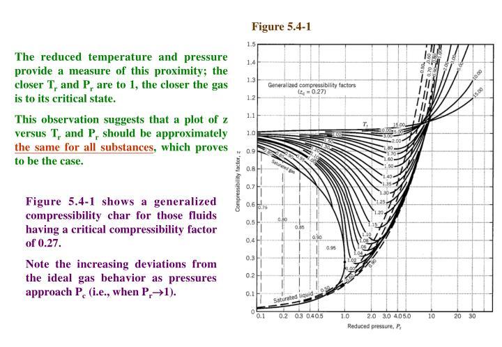 Figure 5.4-1