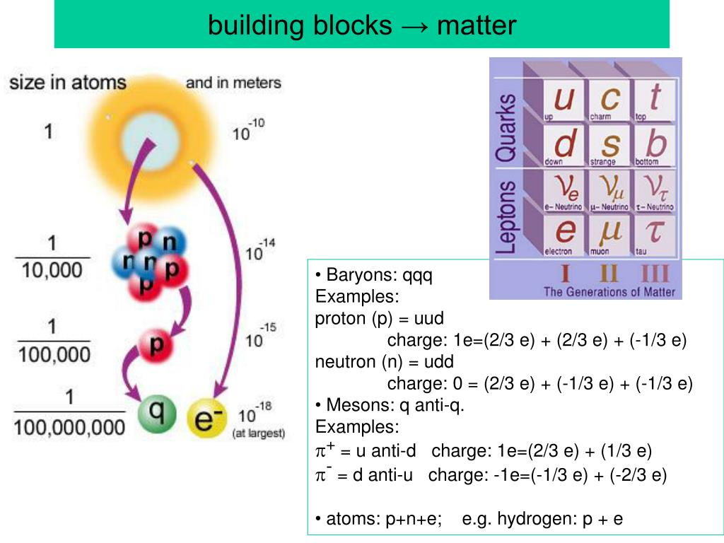 building blocks → matter