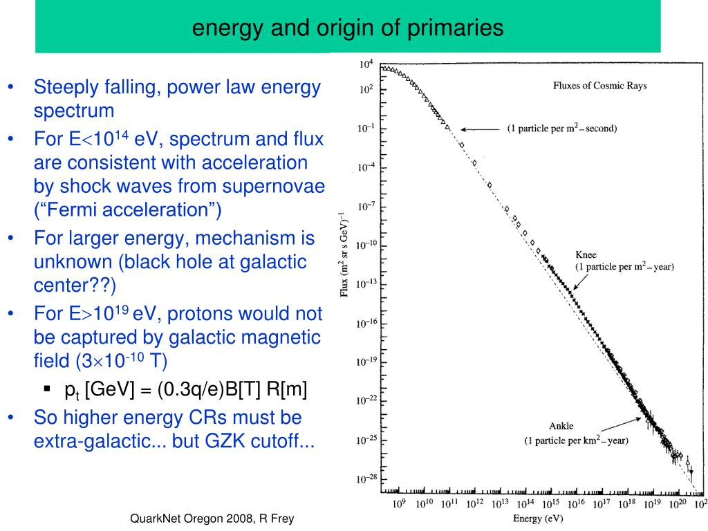 energy and origin of primaries