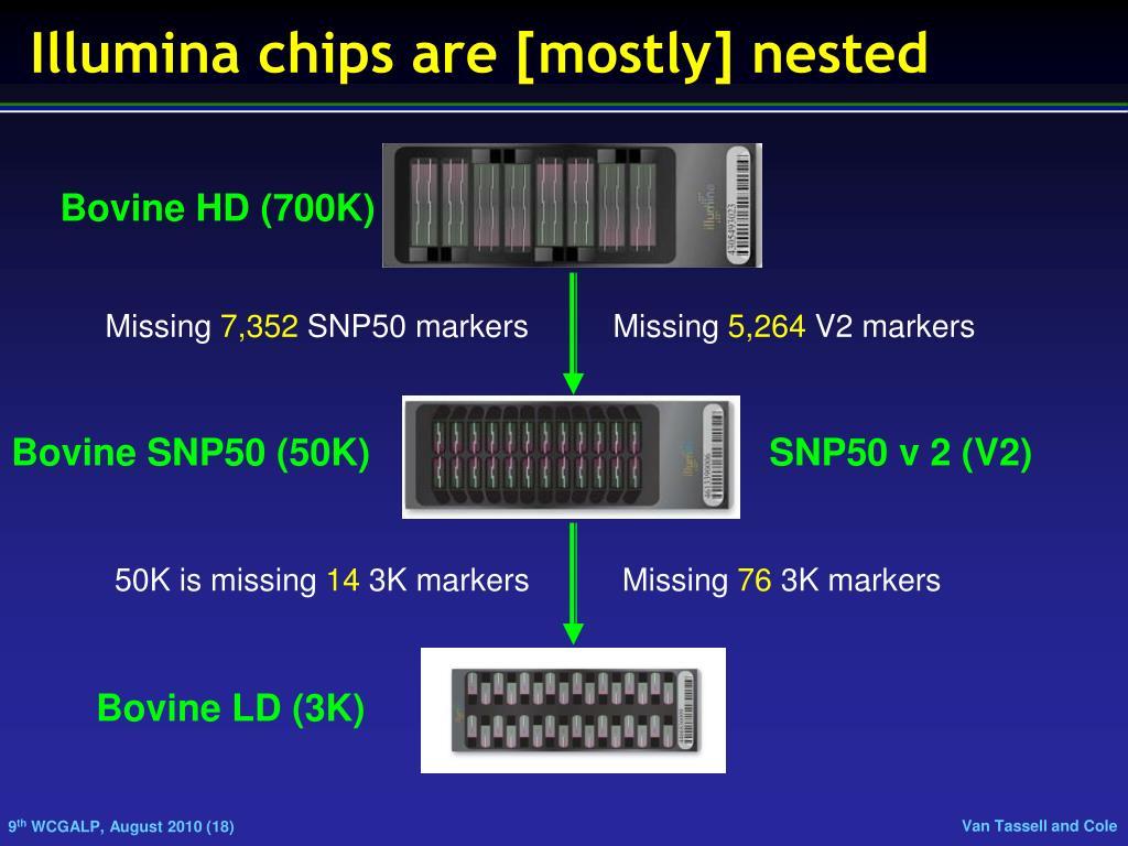 Illumina chips are [mostly] nested