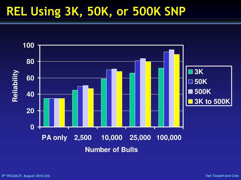 REL Using 3K, 50K, or 500K SNP