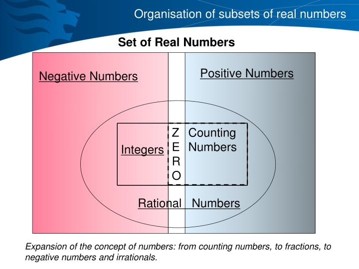 Organisation of subsets of real numbers