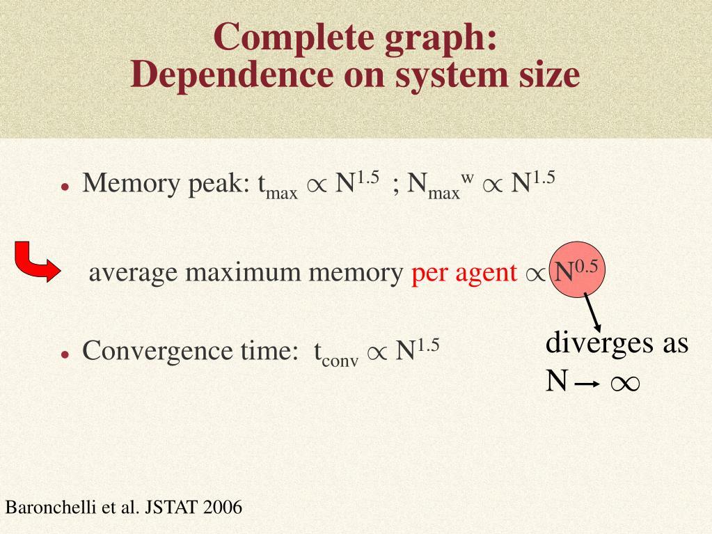 Complete graph: