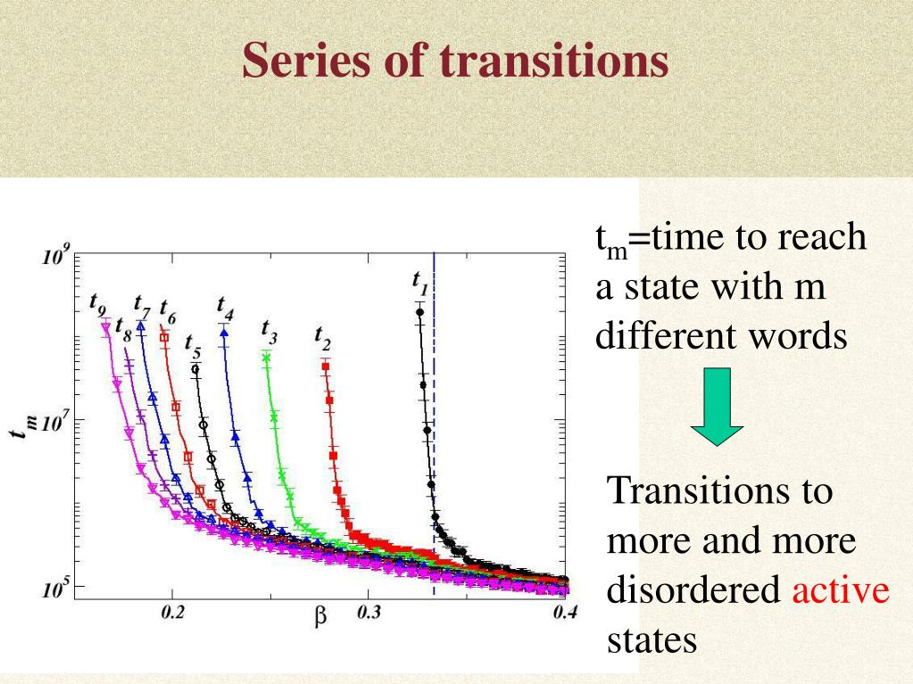 Series of transitions