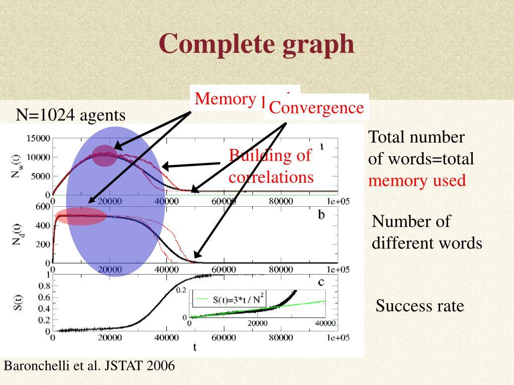 Memory peak